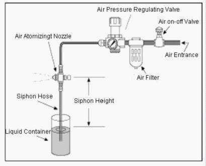 Air Siphon Diagram Diy Wiring Diagrams